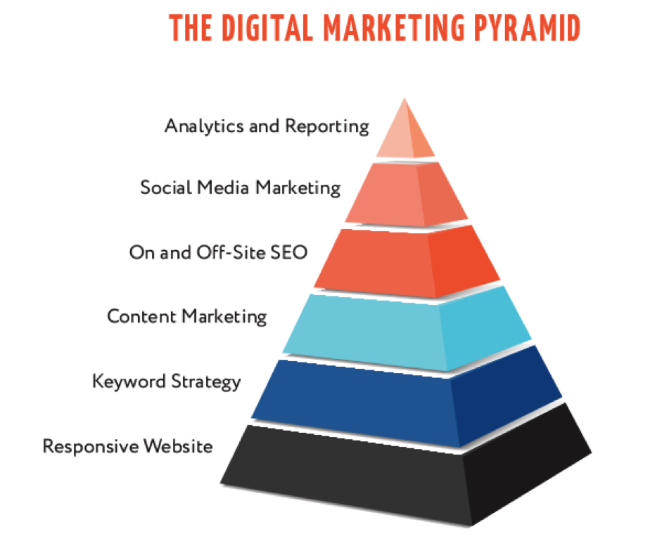 B2B digital marketing strategies