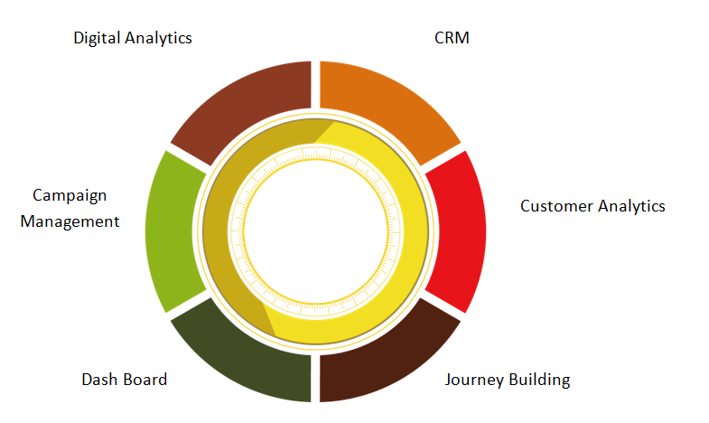 Integrated Marketing Stack: Target Architecture