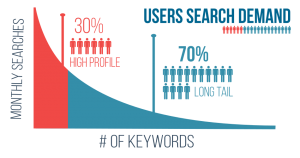 long-tail-keywords-user-search-demand